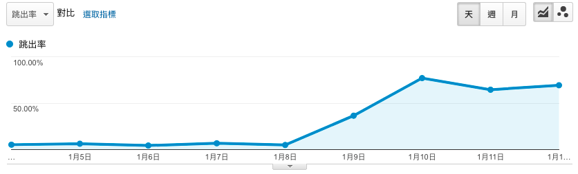 google-analytics-bounce-rate 跳出率
