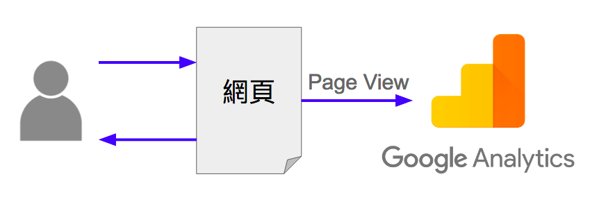 google analytics bounce rate 跳出率