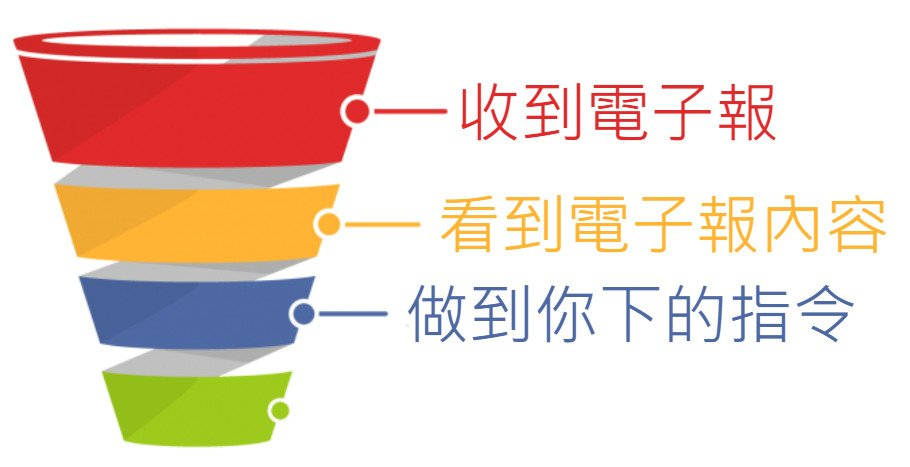 email-marketing-funnel-電子報