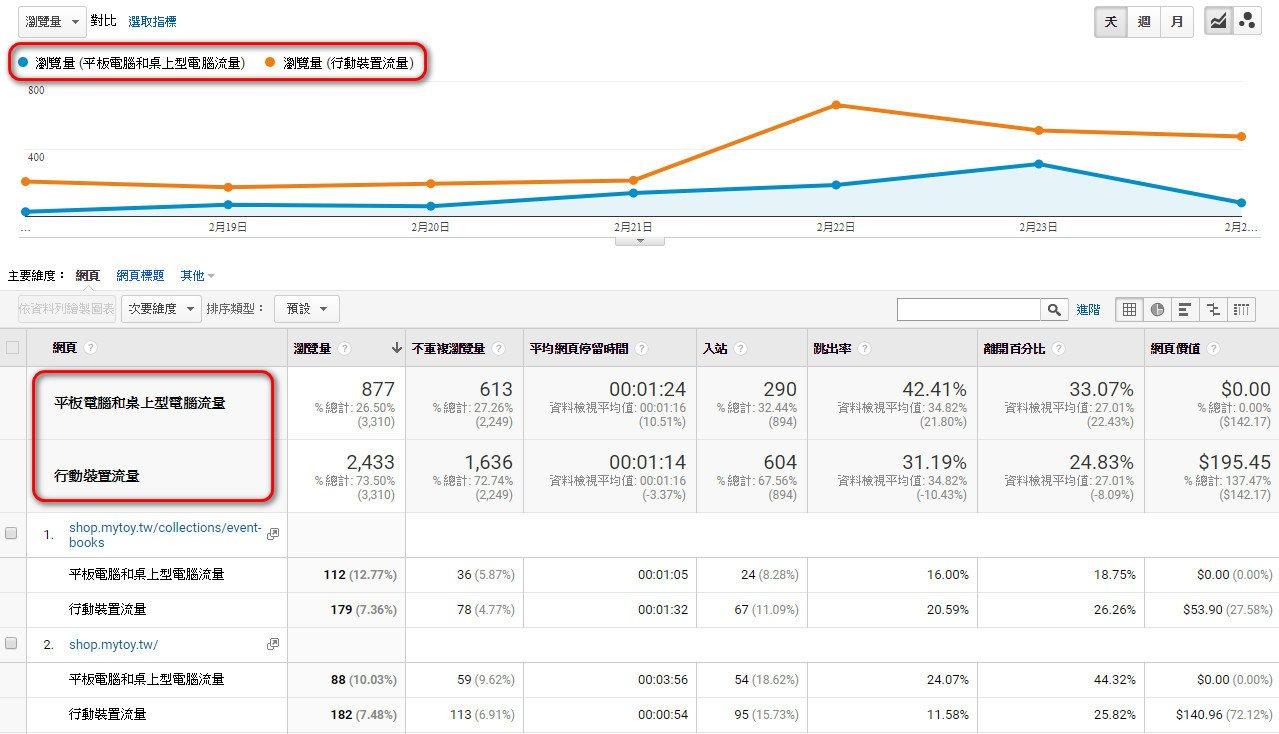 google-analytics-平板電腦和桌上型電腦流量-行動裝置流量