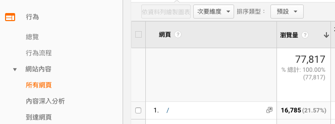 Google Analytics 所有網頁